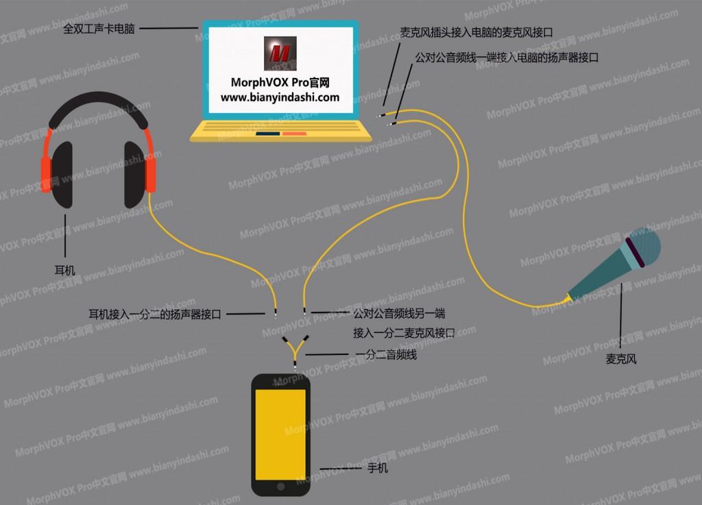 手机变声图 - 1400